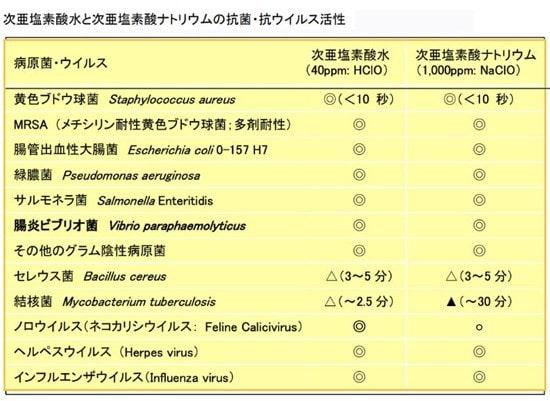 次亜塩素散水ウィルス効果
